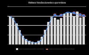 Grafico de Visitas X Vendas Durante o Período de Quarentena