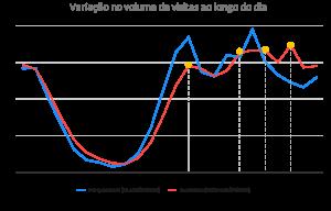 Grafico com Variação no volume de visitas ao longo do dia.