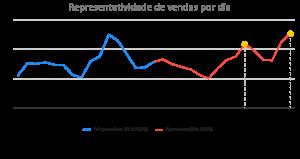 Grafico de Representatividade De Vendas Por Dia